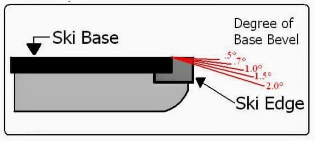 ski edge angle diagram